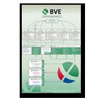 Organigramm des BVE